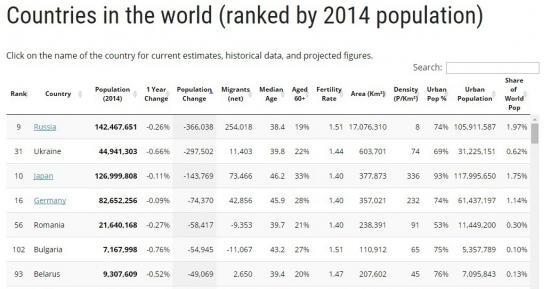 ГДЕ прирост населения?