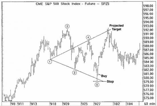 S&P 500 бычья волна вульфа как по учебнику.