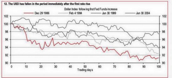 Поведение бакса (DXY) в первые 100 торговых дней после повышение процентной ставки Федом