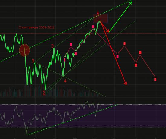 Три возможных варианта движения S&P500 в 2012 году.