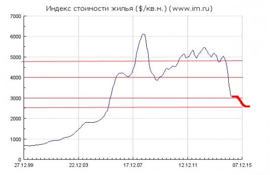Московская недвижимость: Итоги первый квартал 2015