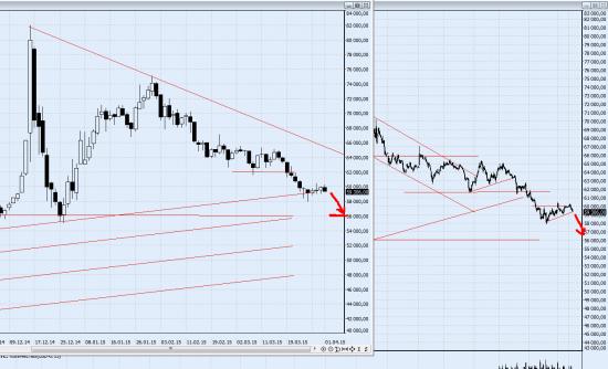 USD/RUB  ожидаю движения вниз