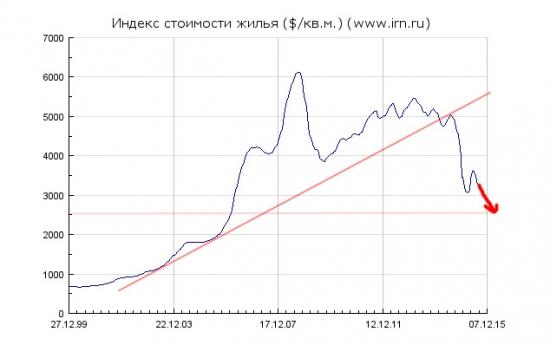 Московская недвижимость: Итоги первого полугодия 2015