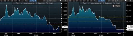 Евробонды РФ 2030г перестали быть ориентиром: Sberbank CIB