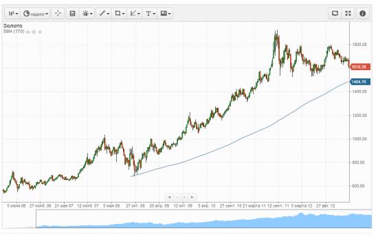 Золото, прогноз дальнейшего движения