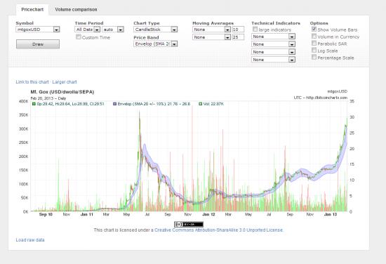 Ралли на рынке Bitcoin
