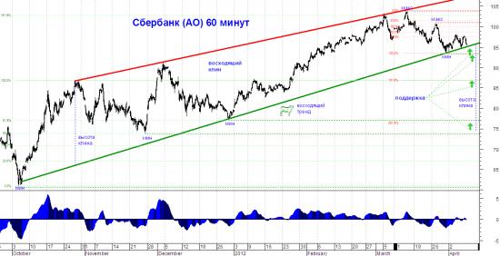 Технический анализ: Акции Сбербанка в переломном моменте!