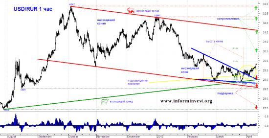 Технический анализ USD/RUR: Что же будет с Долларом?