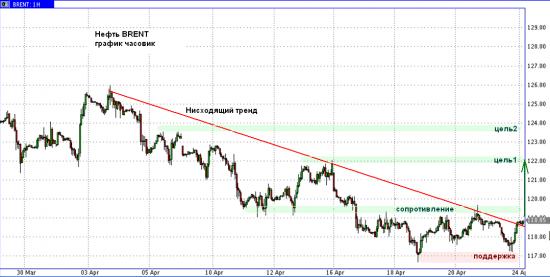 Технический анализ: нефть Brent - падение завершается!
