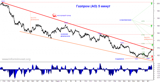 Технический анализ: Газпром. Ожидаем показ «весна-лето»!