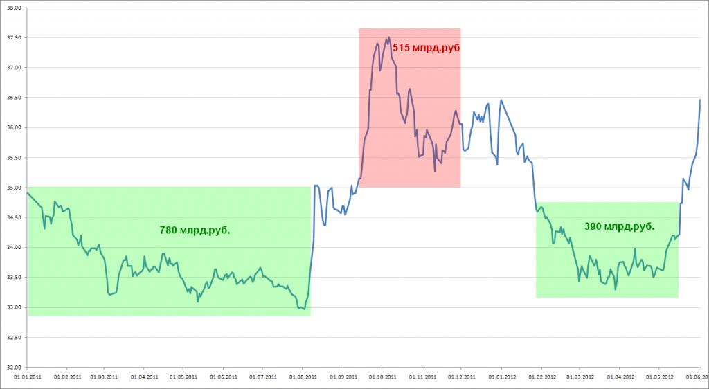 Интервенции цб на валютном рынке
