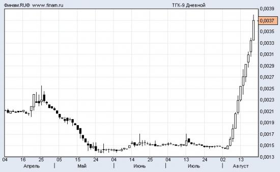 ТГК-9: очередная звезда фондового рынка!