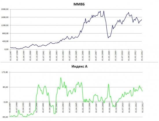 Портфель разумного инвестора. Концепция долгосрочных инвестиций. Часть 3