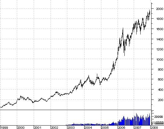 Портфель разумного инвестора. Концепция долгосрочных инвестиций. Часть 1