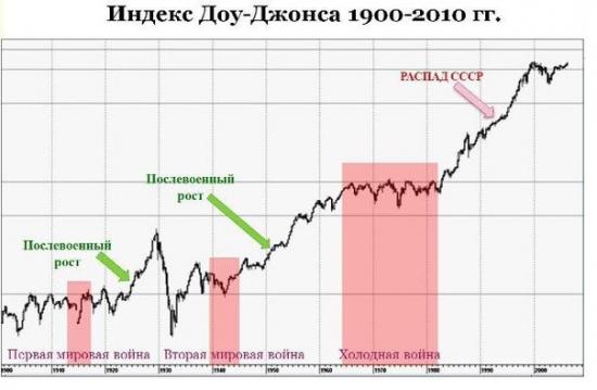 Портфель разумного инвестора. Концепция долгосрочных инвестиций. Часть 4