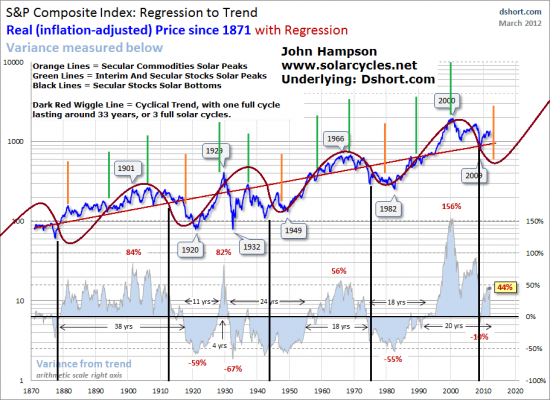 жутко понравилась гипотеза о цикле в 33х года (3 раза по 11 лет)
