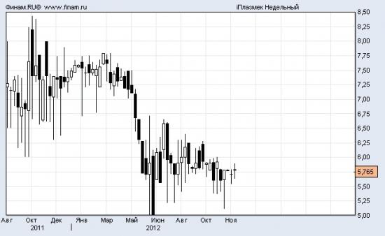 Компании сектора РИИ – «бойлерная» российского фондового рынка. Часть 3.