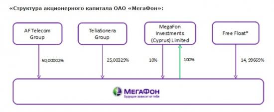 IPO МегаФона: интересные моменты.