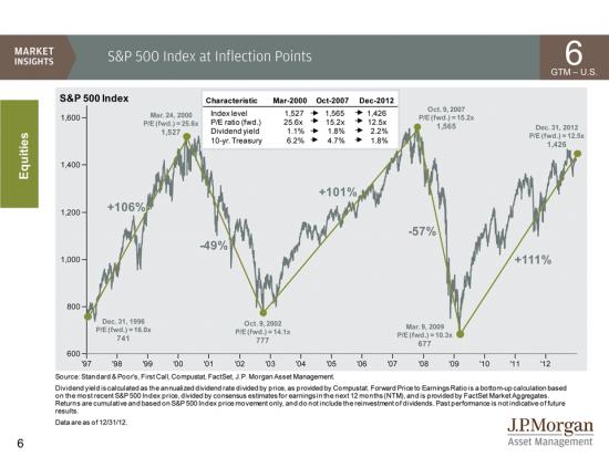 J.P. Morgan Asset Management ожидает рост или падение?