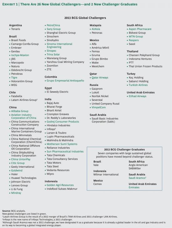 Самые перспективные компании в мире!
