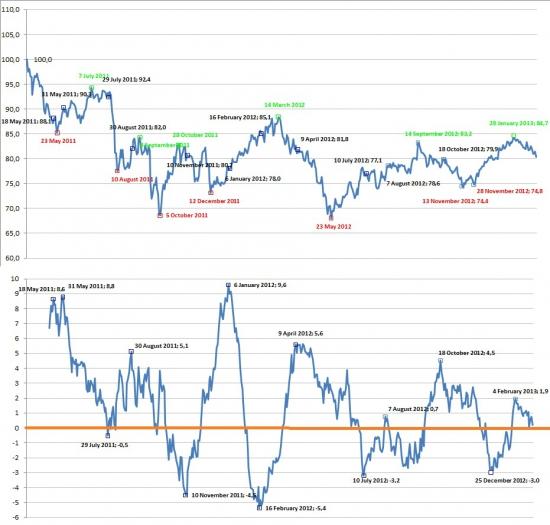 До 11-15 марта 2013 будет снижение рынков - так считают участники сМарт-Лаба...