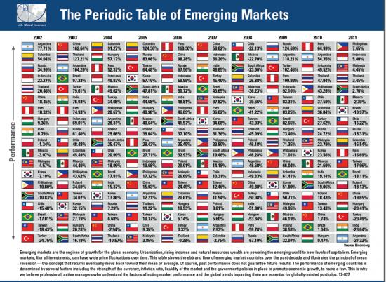 Где глобальному инвестору хорошо?