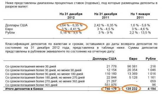 Сургутнефтегаз преф – дивидендная доходность 97%!!!