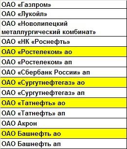 В поисках «альфы»: предварительный список-2013. 3 мая 2013.