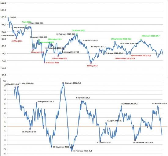Индекс сМарт-Лаба четко показал сигнал! 28 мая - будет локальный экстремум!