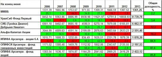 Арсагера. итоги 2012 года.