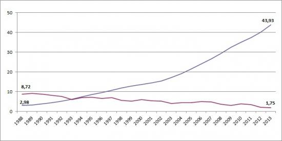 «Модель Гордона» или рассмотрение акции, как облигации с постоянно растущими процентами по купонам.