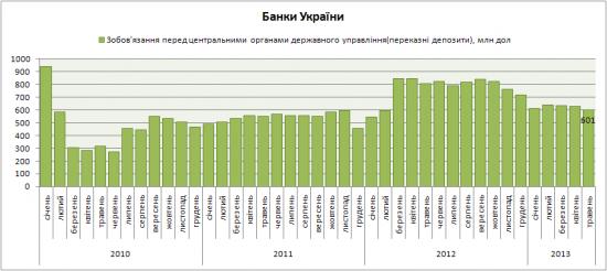 Скоро ли обвалится украинская гривна???