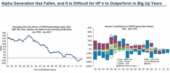 Альфа хедж-фондов достигла отрицательных значений