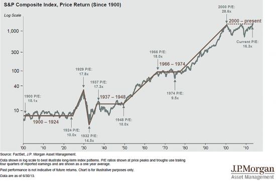 Интересный график от J.P. Morgan