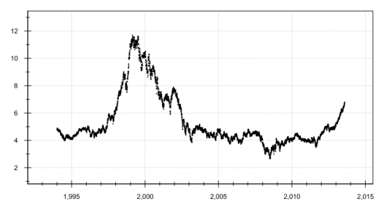 Почему Россия не Канада: долгосрочный взгляд на сырье и акции...