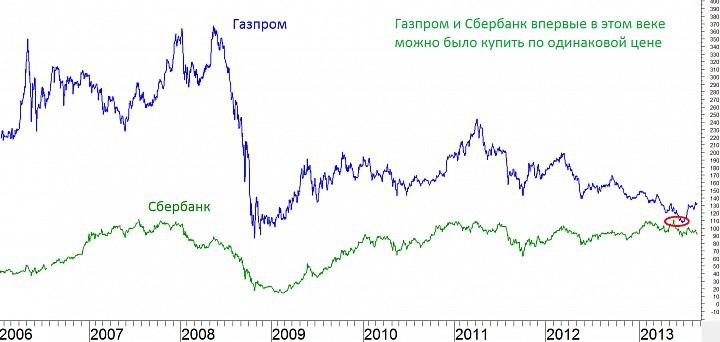 Облигации Сбербанка: доходность и личные