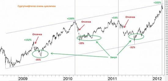 Газпром VS Сбербанк ? Парный трейдинг...