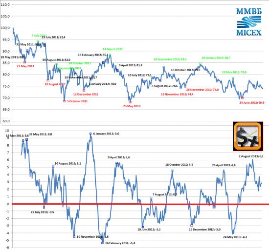 Индекс сМарт-лаба_2.0 ! 50/50