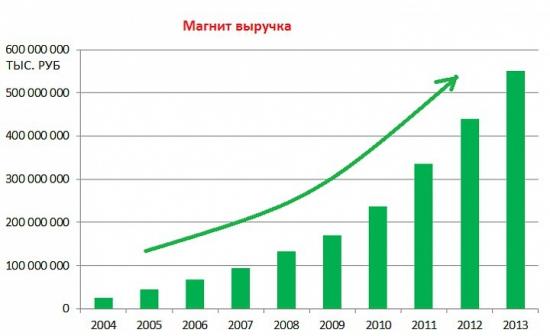 Элвис Марламов: Размагничивание ритейла.