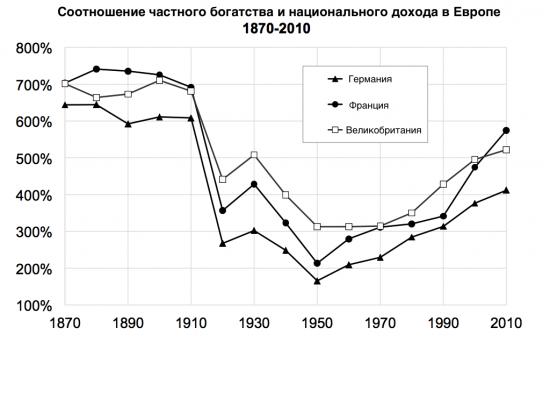 От рабов до акций: история мирового богатства за 300 лет