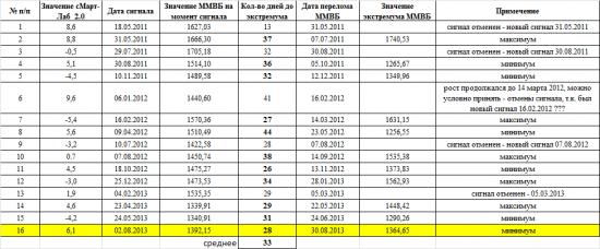 Индекс сМарт-лаба_2.0 ! Рост, после роста???