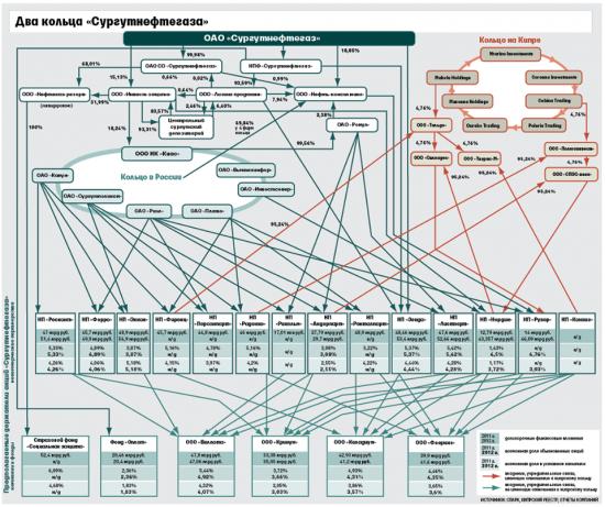 Легендарная схема владения Сургутнефтегазом