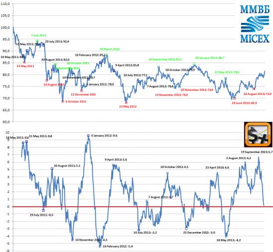 Индекс сМарт-Лаба_2.0! 17-22 октября 2013 - будет локальный экстремум!!!