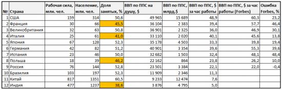 Производительность труда в России в полтора раза меньше, чем в ЕС и Японии