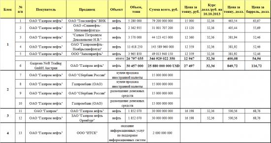 ОАО «Газпромнефть». Внеочередное собрание акционеров 24 октября 2013 года.