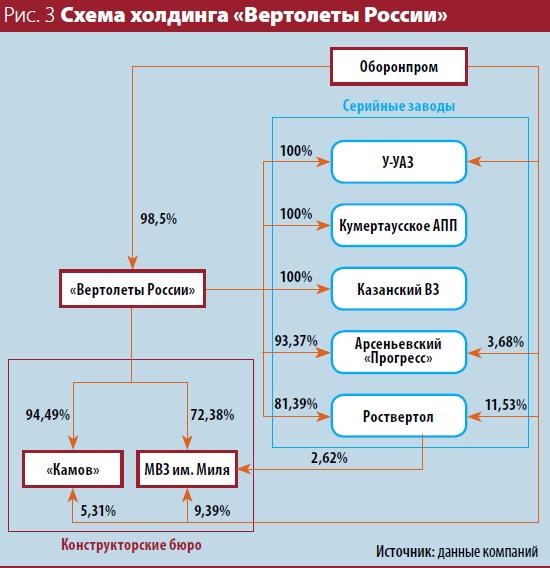 Инвестиции в войну от Элвиса Марламова.