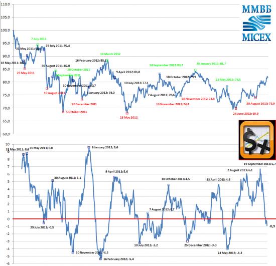 Индекс сМарт-Лаб_2.0 и осенний вопрос.