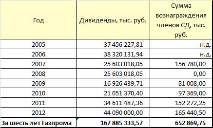 ОАО «Газпромнефть». В новый Совет директоров…