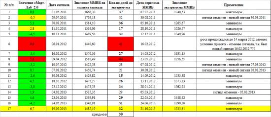 Проект «Индекс сМарт-Лаб_2.0»: тестирование. Запись 1