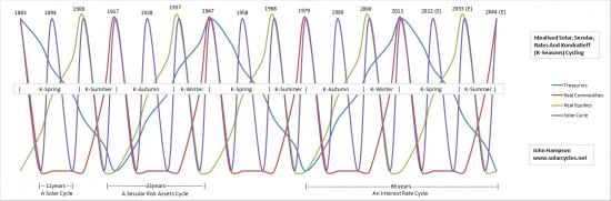 Ультра длинные циклы 11-33-66 лет